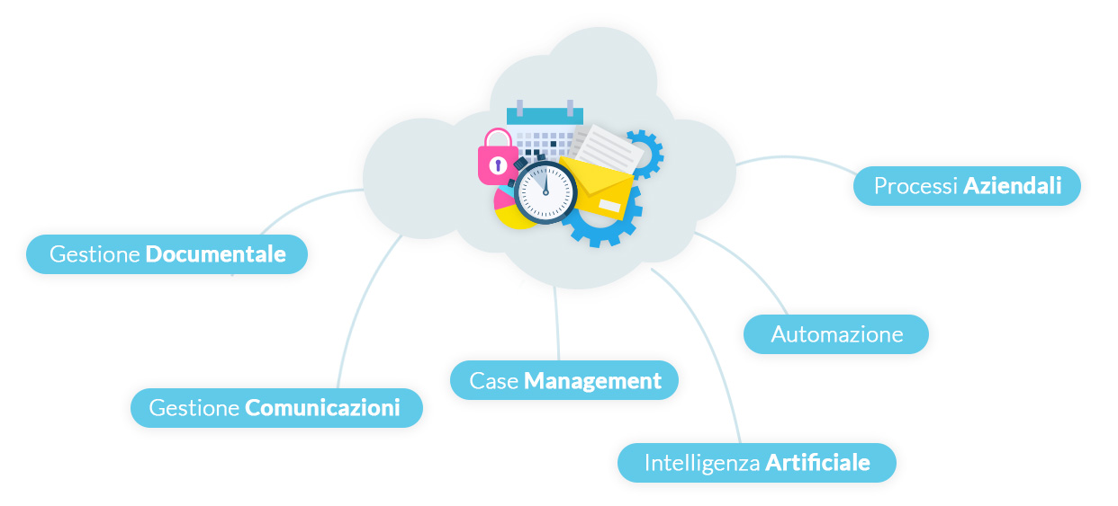 Piattaforma cloud Business Process Management Jamio